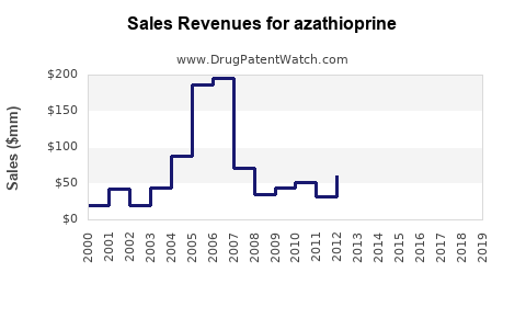 Drug Sales Revenue Trends for azathioprine