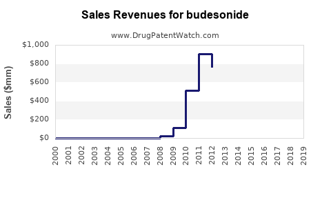 Drug Sales Revenue Trends for budesonide