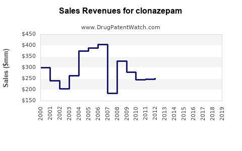 Drug Sales Revenue Trends for clonazepam