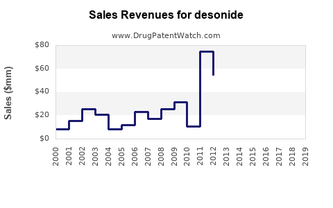 Drug Sales Revenue Trends for desonide