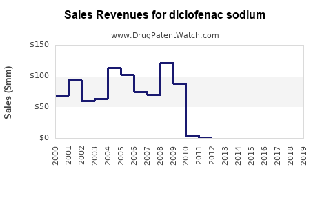Drug Sales Revenue Trends for diclofenac sodium