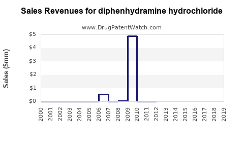 Drug Sales Revenue Trends for diphenhydramine hydrochloride