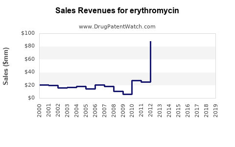 Drug Sales Revenue Trends for erythromycin