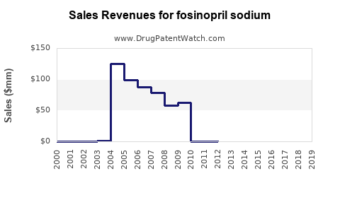 Drug Sales Revenue Trends for fosinopril sodium