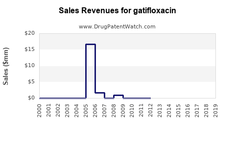 Drug Sales Revenue Trends for gatifloxacin