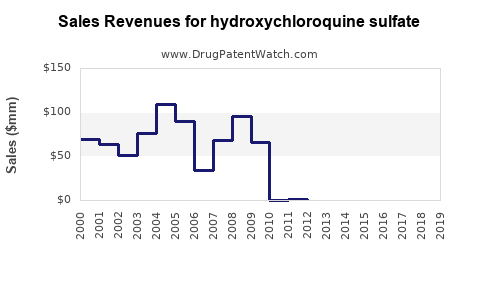 Drug Sales Revenue Trends for hydroxychloroquine sulfate