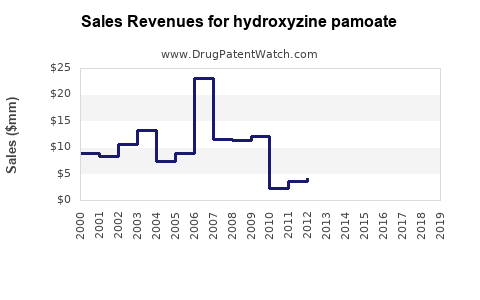 Drug Sales Revenue Trends for hydroxyzine pamoate