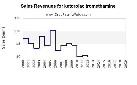 Drug Sales Revenue Trends for ketorolac tromethamine