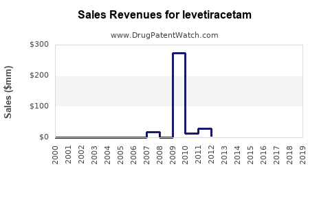 Drug Sales Revenue Trends for levetiracetam
