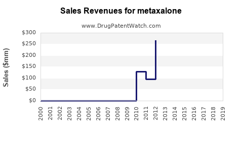 Drug Sales Revenue Trends for metaxalone