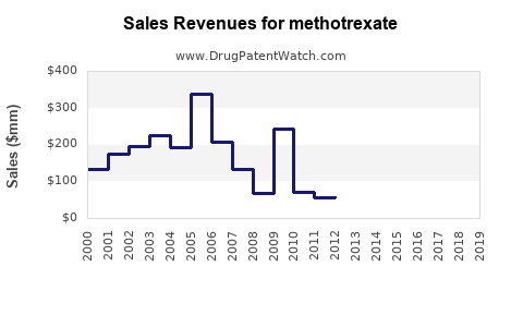 Drug Sales Revenue Trends for methotrexate