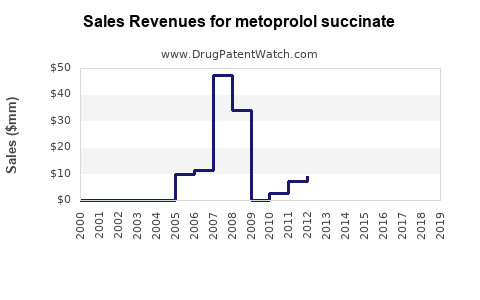 Drug Sales Revenue Trends for metoprolol succinate