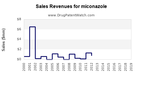 Drug Sales Revenue Trends for miconazole