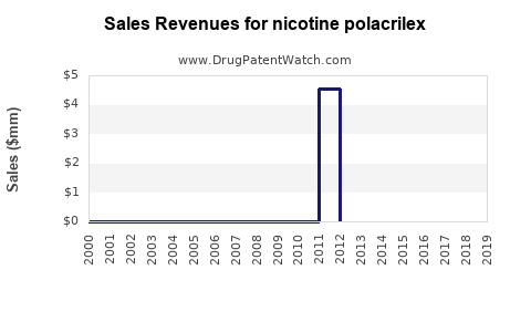 Drug Sales Revenue Trends for nicotine polacrilex