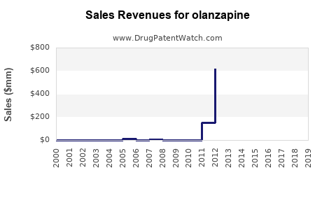 Drug Sales Revenue Trends for olanzapine