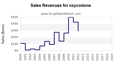 Drug Sales Revenue Trends for oxycodone