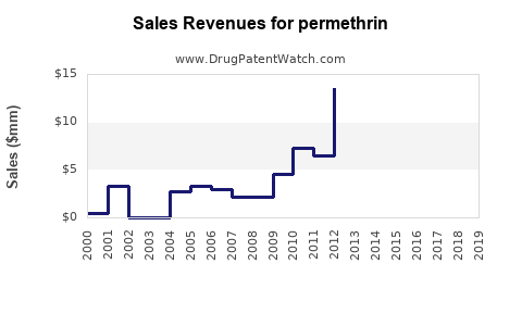 Drug Sales Revenue Trends for permethrin