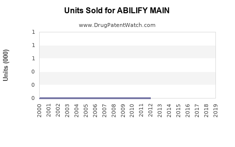 Drug Units Sold Trends for ABILIFY MAIN