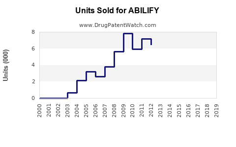 Drug Units Sold Trends for ABILIFY
