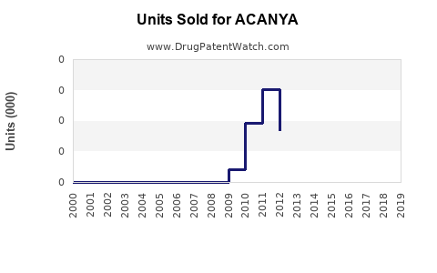 Drug Units Sold Trends for ACANYA