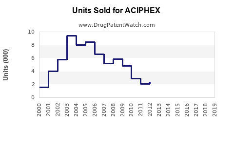 Drug Units Sold Trends for ACIPHEX