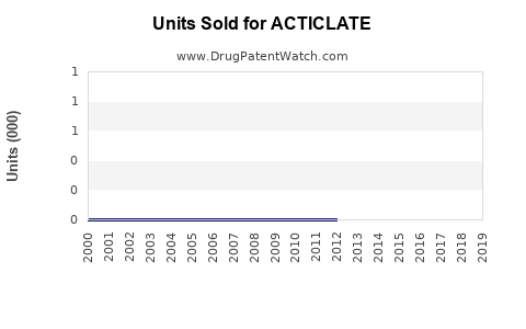 Drug Units Sold Trends for ACTICLATE