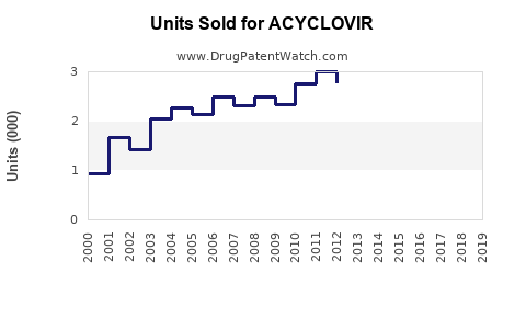 Drug Units Sold Trends for ACYCLOVIR
