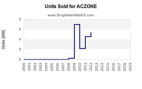 Drug Units Sold Trends for ACZONE