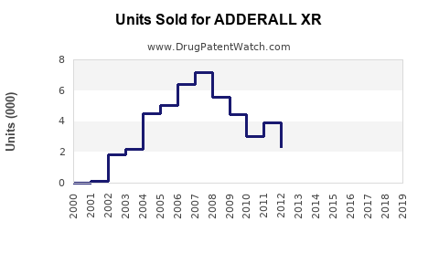 Drug Units Sold Trends for ADDERALL XR