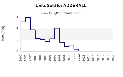 Drug Units Sold Trends for ADDERALL