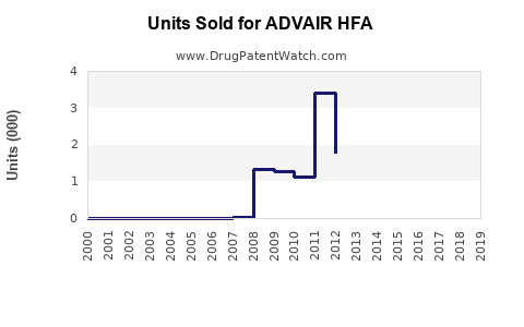 Drug Units Sold Trends for ADVAIR HFA