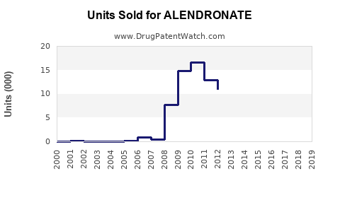 Drug Units Sold Trends for ALENDRONATE