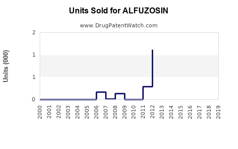 Drug Units Sold Trends for ALFUZOSIN