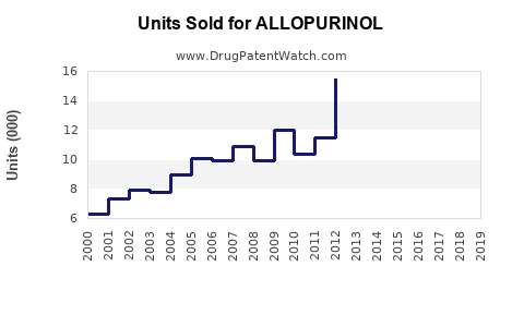 Drug Units Sold Trends for ALLOPURINOL