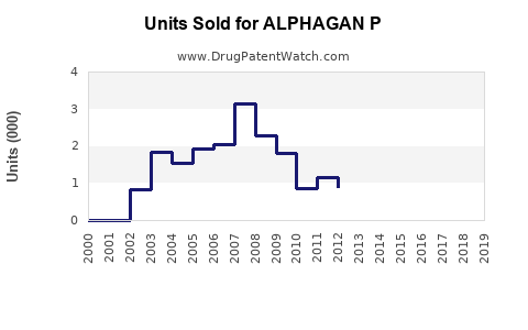 Drug Units Sold Trends for ALPHAGAN P