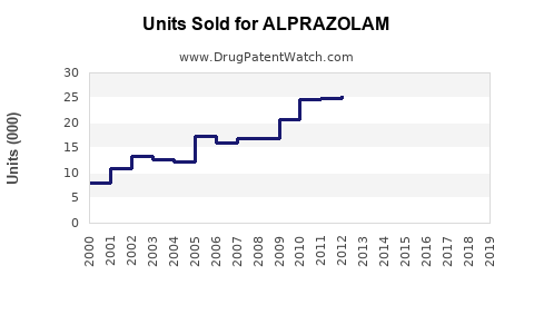 Drug Units Sold Trends for ALPRAZOLAM
