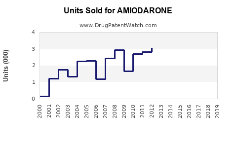 Drug Units Sold Trends for AMIODARONE