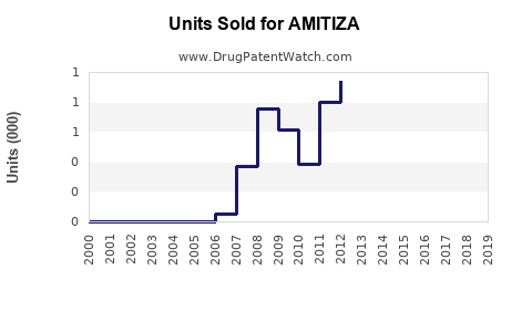 Drug Units Sold Trends for AMITIZA