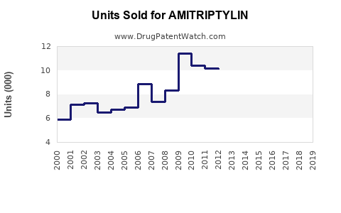 Drug Units Sold Trends for AMITRIPTYLIN