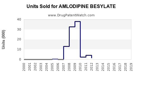 Drug Units Sold Trends for AMLODIPINE BESYLATE