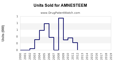Drug Units Sold Trends for AMNESTEEM