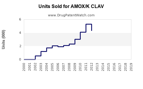 Drug Units Sold Trends for AMOX/K CLAV