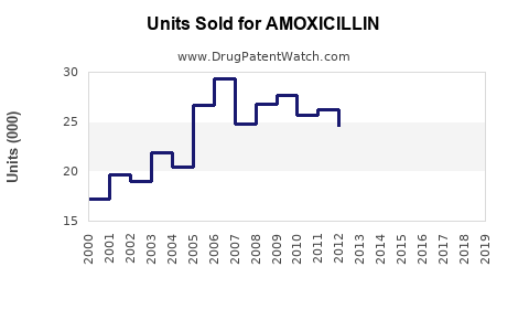 Drug Units Sold Trends for AMOXICILLIN