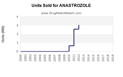 Drug Units Sold Trends for ANASTROZOLE