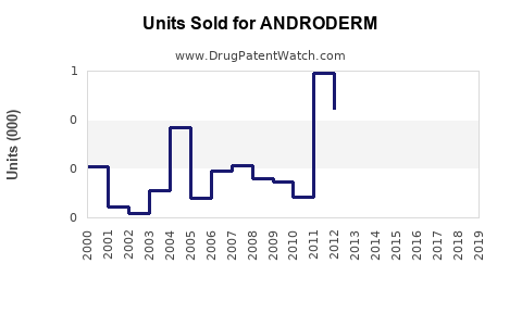 Drug Units Sold Trends for ANDRODERM
