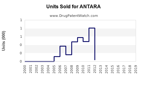 Drug Units Sold Trends for ANTARA