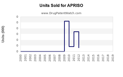 Drug Units Sold Trends for APRISO