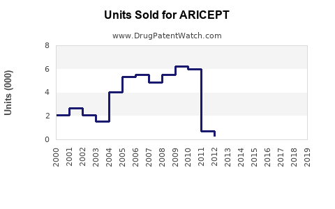 Drug Units Sold Trends for ARICEPT