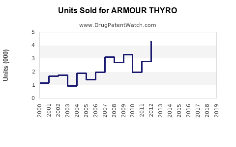 Drug Units Sold Trends for ARMOUR THYRO