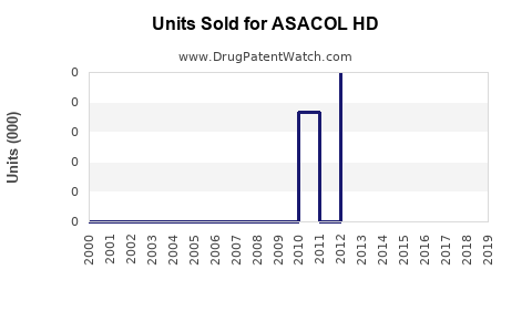 Drug Units Sold Trends for ASACOL HD